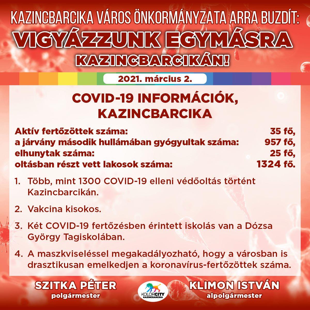 https://kolorline.hu/Vigyázzunk egymásra Kazincbarcikán! – 2021. március 2.